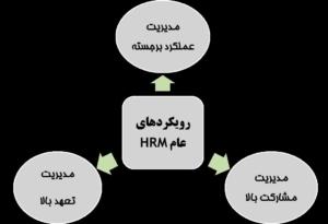 رویکردهای عام مدیریت منابع انسانی شامل عملکرد برجسته، مشارکت بالا و تعهد بالا