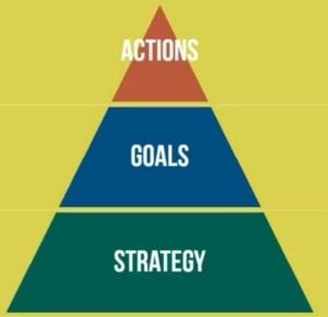سه عنصر اصلی در فرایند برنامهریزی منابع انسانی