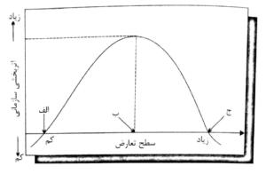 منحنی تعارض - اثربخشی سازمان در نظریه تعارض سازمانی